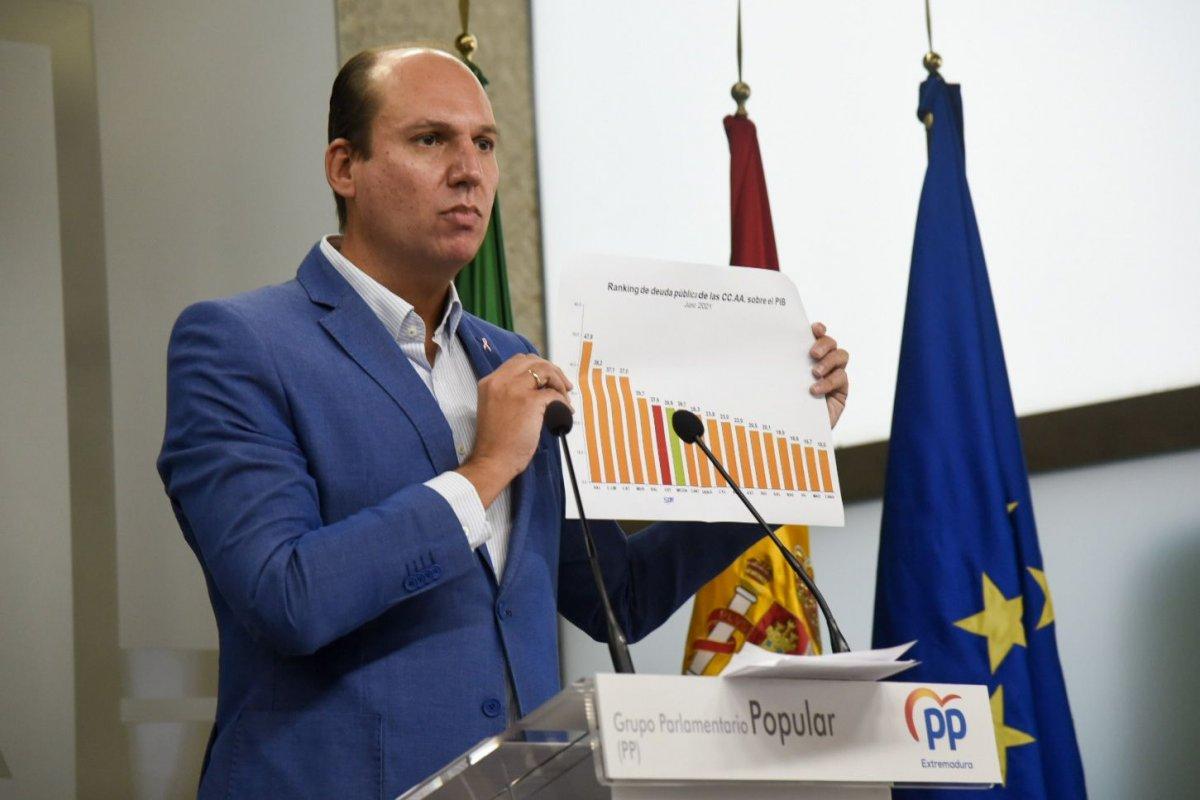"""El PP afirma que los presupuestos de la Junta están """"inflados a base de deuda, déficit y fondos aún no consolidados"""""""
